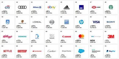 Najcenniejsze marki świata 2019: Google, Apple czy Amazon? Facebook daleko