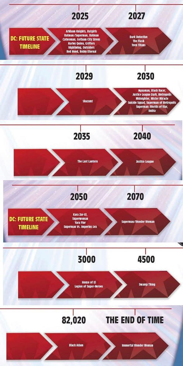 Future State - oficjalna chronologia wydarzenia